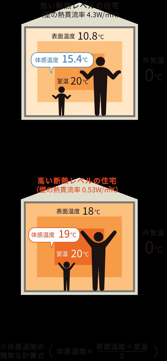 体感温度に違いがでる断熱仕様