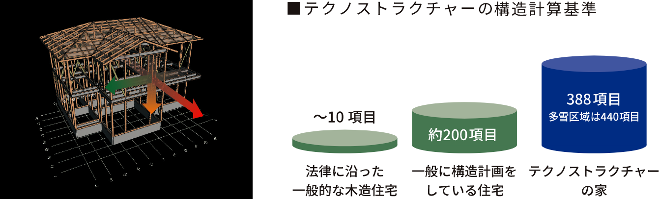 テクノストラクチャーの構造計算基準